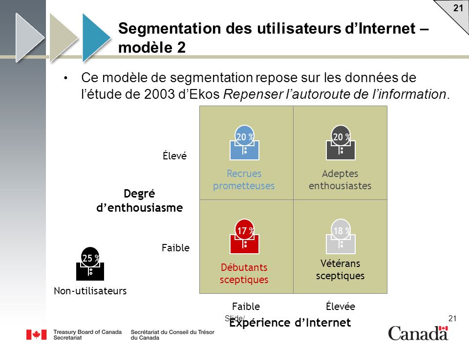 21 Slide/ Segmentation des utilisateurs dInternet – modèle 2 Ce modèle de segmentation repose sur les données de létude de 2003 dEkos Repenser lautoroute de linformation.