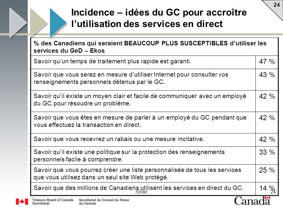 24 Slide/ Incidence – idées du GC pour accroître lutilisation des services en direct % des Canadiens qui seraient BEAUCOUP PLUS SUSCEPTIBLES dutiliser les services du GeD – Ekos Savoir quun temps de traitement plus rapide est garanti.