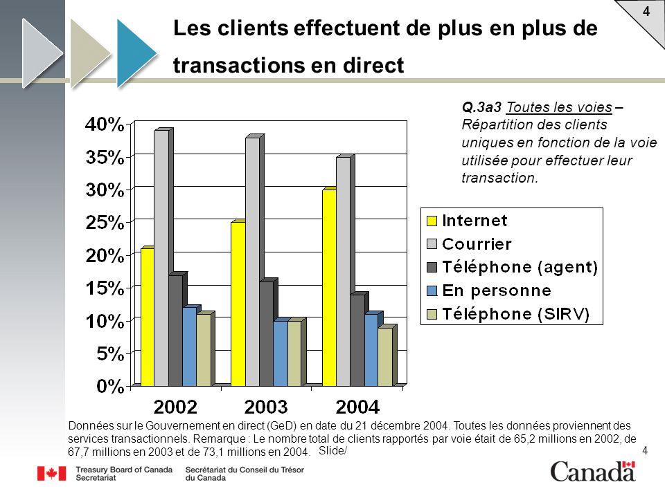 4 4 4Slide/ Les clients effectuent de plus en plus de transactions en direct Données sur le Gouvernement en direct (GeD) en date du 21 décembre 2004.