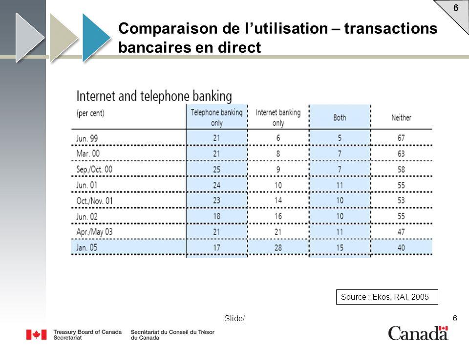6 6 6Slide/ Comparaison de lutilisation – transactions bancaires en direct Source : Ekos, RAI, 2005