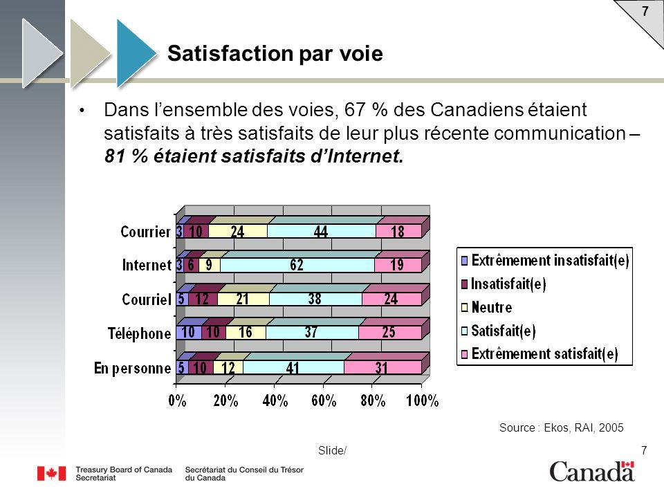 7 7 7Slide/ Satisfaction par voie Dans lensemble des voies, 67 % des Canadiens étaient satisfaits à très satisfaits de leur plus récente communication