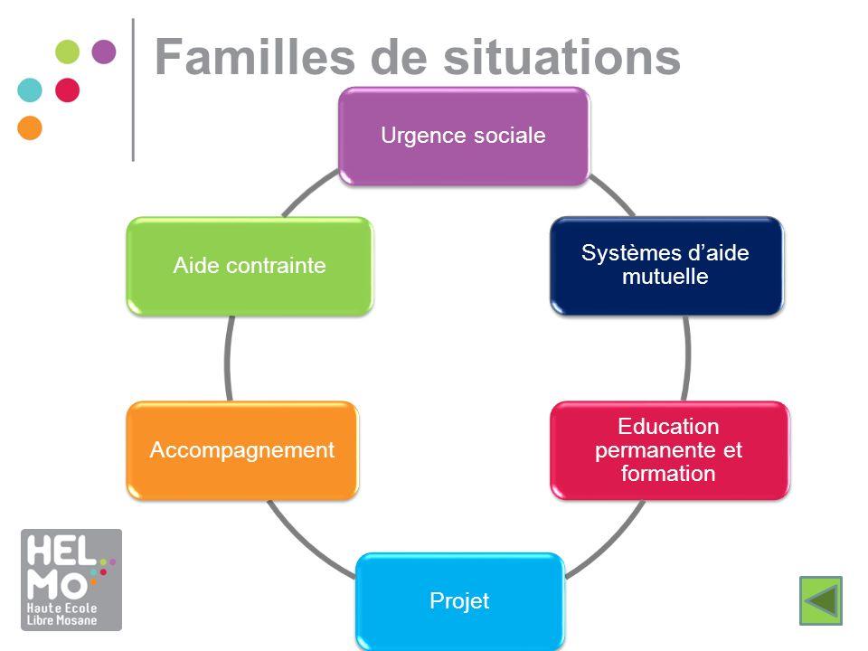Familles de situations Urgence sociale Systèmes daide mutuelle Education permanente et formation ProjetAccompagnementAide contrainte