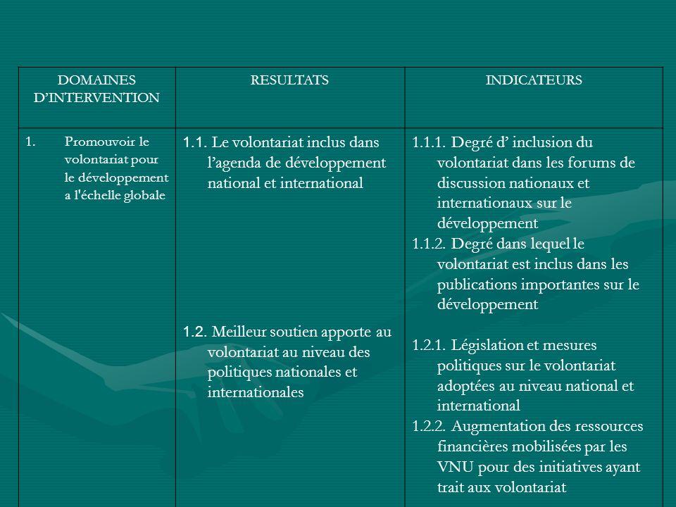DOMAINES DINTERVENTION RESULTATSINDICATEURS 1.Promouvoir le volontariat pour le développement a l échelle globale 1.1.