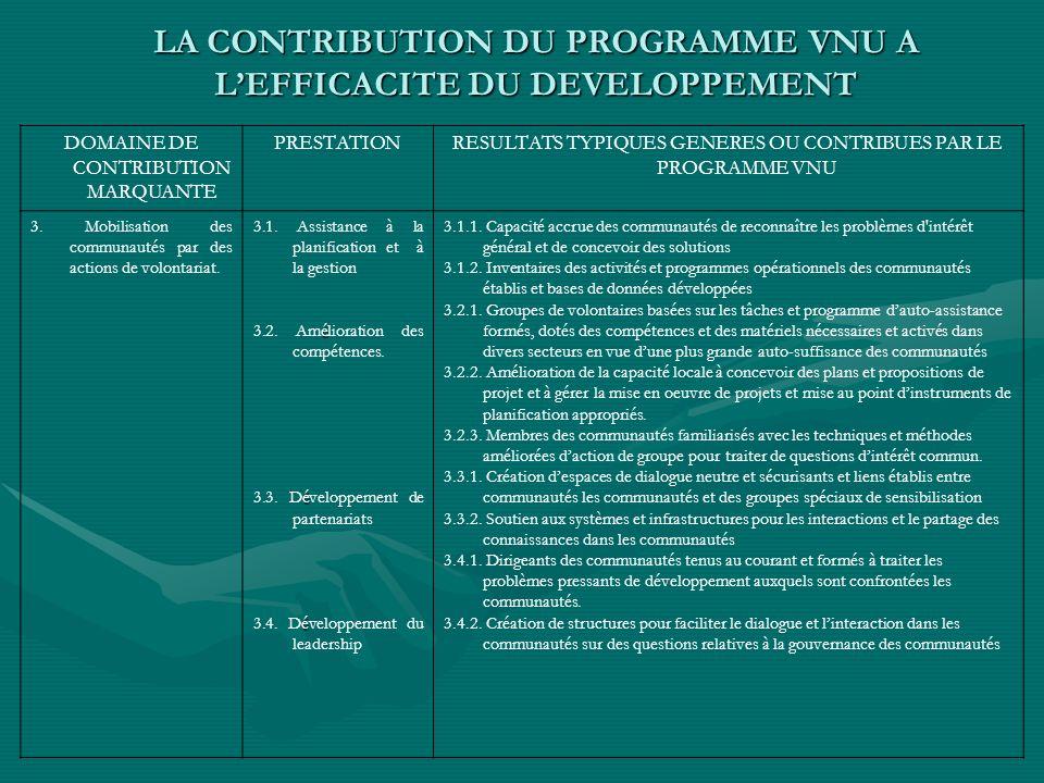 LA CONTRIBUTION DU PROGRAMME VNU A LEFFICACITE DU DEVELOPPEMENT DOMAINE DE CONTRIBUTION MARQUANTE PRESTATIONRESULTATS TYPIQUES GENERES OU CONTRIBUES PAR LE PROGRAMME VNU 3.