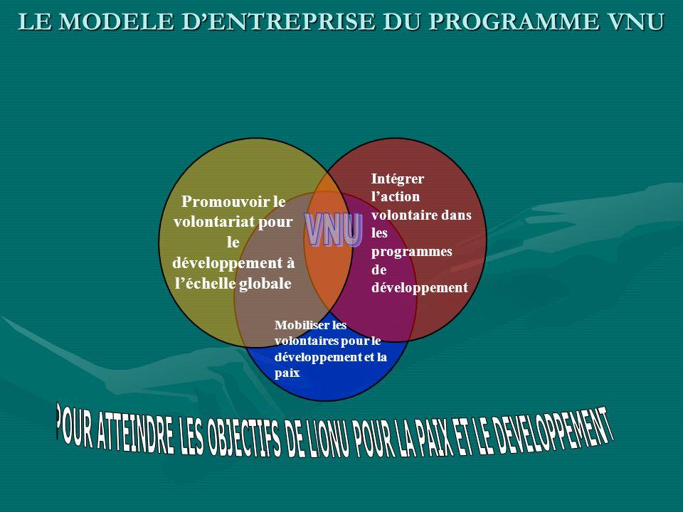 LE PROGRAMME VNU ET LEFFICACITE DU DEVELOPPEMENT Grâce aux multiples activités quil entreprend dans ses trois domaines de concentration, le programme VNU contribue au progrès pour le développementGrâce aux multiples activités quil entreprend dans ses trois domaines de concentration, le programme VNU contribue au progrès pour le développement Cette contribution est cependant par voie indirecte, comme catalyseur des moteurs du développement que sont le renforcement des capacités, lappropriation nationale, la parité des genres, la participation des communautés, la coopération sud sud et la formation de partenariats stratégiques.