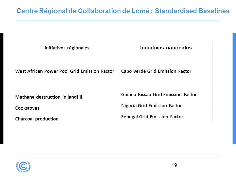 19 Centre Régional de Collaboration de Lomé : Standardised Baselines initiatives régionales Initiatives nationales West African Power Pool Grid Emissi
