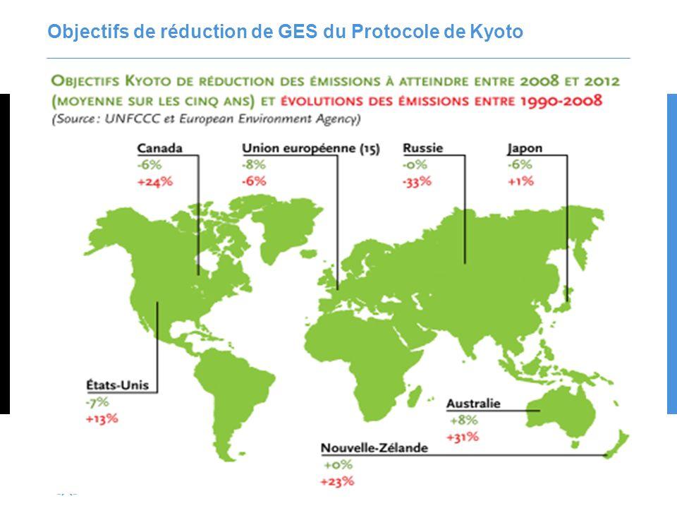9 3 mécanismes de flexibilité du Protocole de Kyoto Les pays peuvent respecter leur engagement de réduction de GES par trois mécanismes de marché.