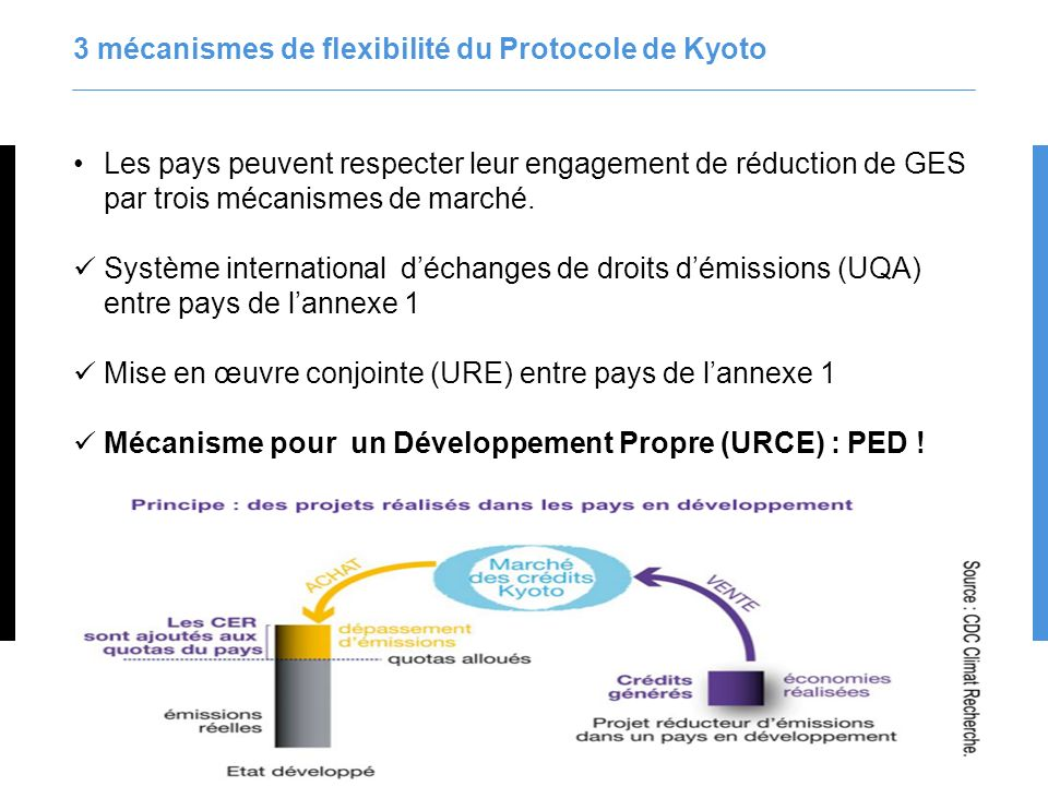 9 3 mécanismes de flexibilité du Protocole de Kyoto Les pays peuvent respecter leur engagement de réduction de GES par trois mécanismes de marché. Sys