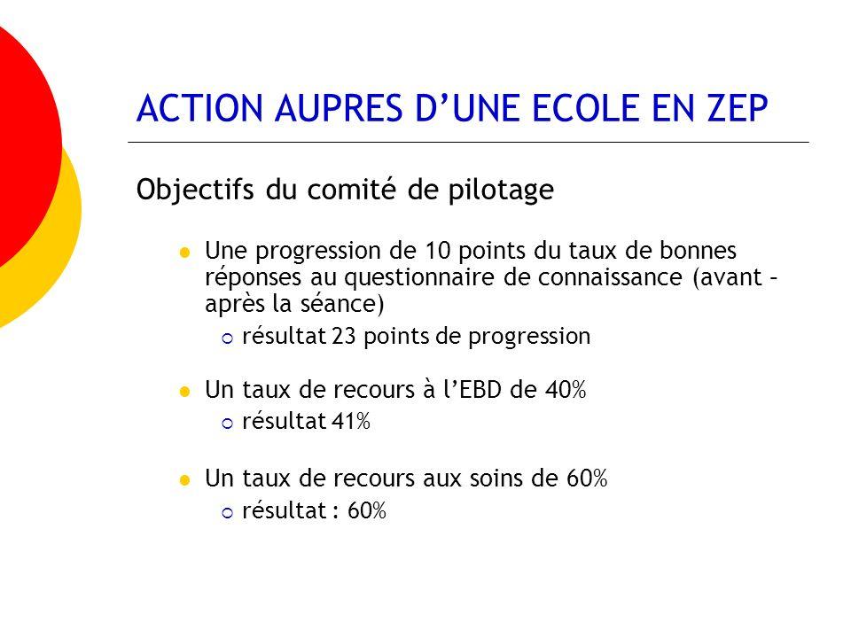ACTION AUPRES DUNE ECOLE EN ZEP Objectifs du comité de pilotage Une progression de 10 points du taux de bonnes réponses au questionnaire de connaissan