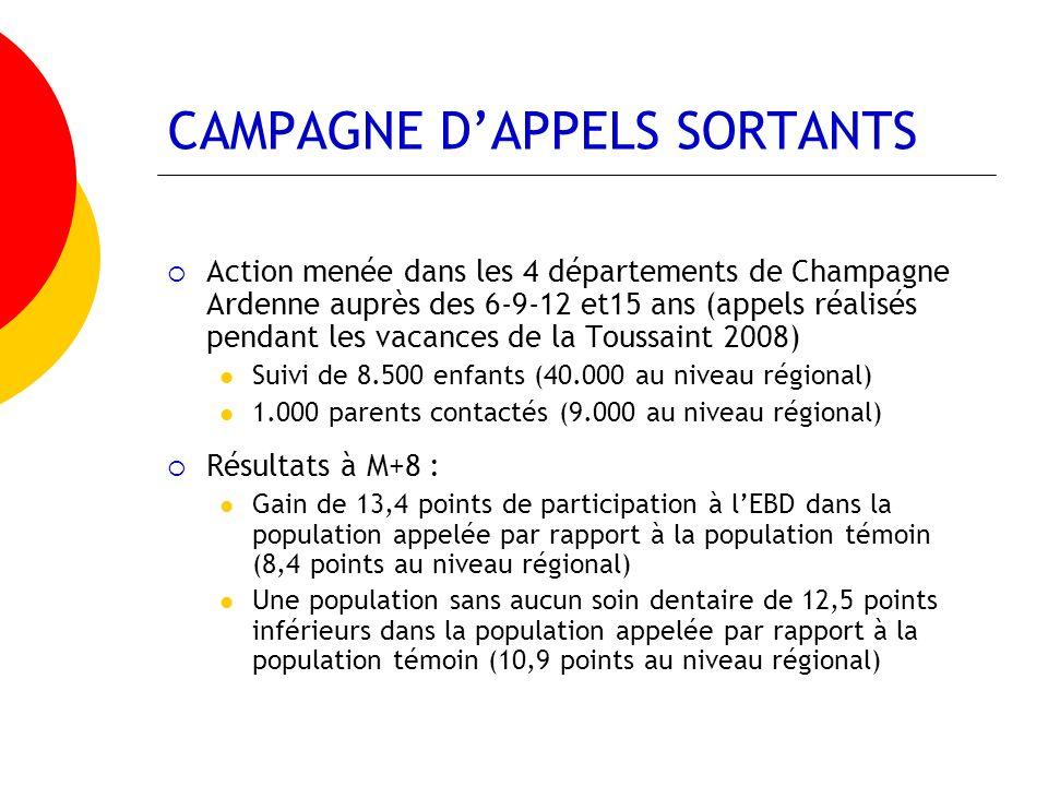 CAMPAGNE DAPPELS SORTANTS Les résultats de la campagne dappels sortants ont conduit à renouveler cette action en avril 2009 et aux vacances de la toussaint 2009