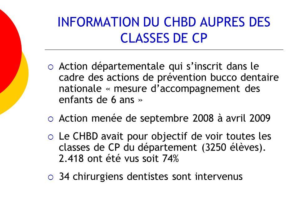INFORMATION DU CHBD AUPRES DES CLASSES DE CP Action départementale qui sinscrit dans le cadre des actions de prévention bucco dentaire nationale « mes