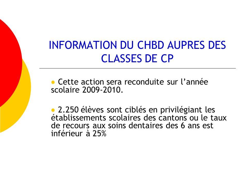 INFORMATION DU CHBD AUPRES DES CLASSES DE CP Cette action sera reconduite sur lannée scolaire 2009-2010. 2.250 élèves sont ciblés en privilégiant les