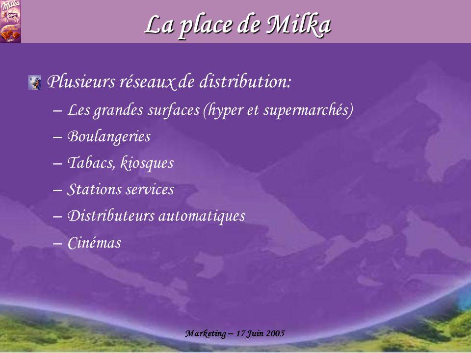 Marketing – 17 Juin 2005 La place de Milka Plusieurs réseaux de distribution: –Les grandes surfaces (hyper et supermarchés) –Boulangeries –Tabacs, kio