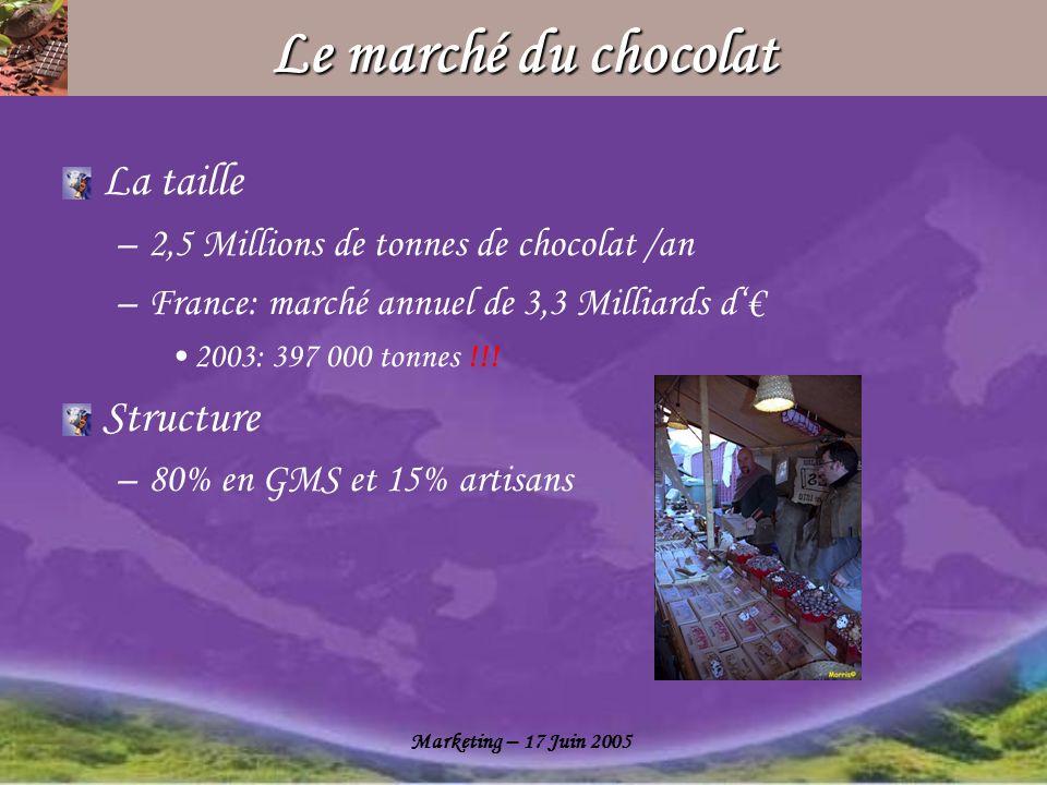 Marketing – 17 Juin 2005 Le chocolat au lait lui-même Le design Milka(déposé) La couleur mauve: repérable et caractéristique La vache: belle allure (Simmental) Lécriture manuscrite: le monde magique de lenfance, la tendresse maternelle