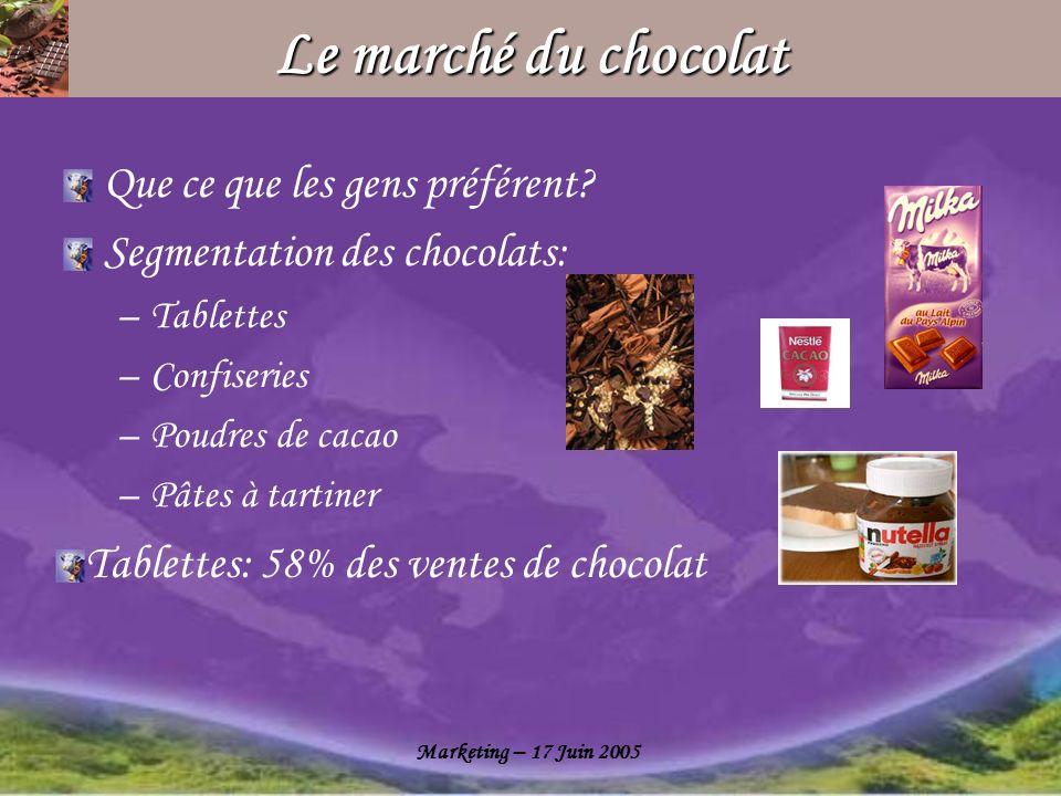 Marketing – 17 Juin 2005 Le marché du chocolat Que ce que les gens préférent? Segmentation des chocolats: –Tablettes –Confiseries –Poudres de cacao –P