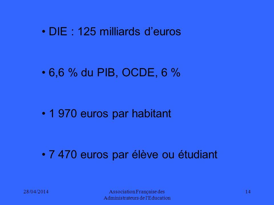 28/04/2014Association Française des Administrateurs de l Education 14 DIE : 125 milliards deuros 6,6 % du PIB, OCDE, 6 % 1 970 euros par habitant 7 470 euros par élève ou étudiant