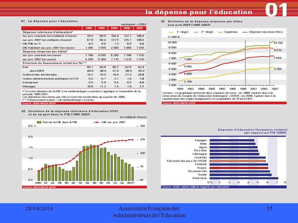 28/04/2014Association Française des Administrateurs de l Education 16 MaternellePrimaireSecondaireTertiaire France48175365892710995 Allemagne55085014763612446 Italie6139683576488026 G.B.64206361716713506 Espagne50155502721110089 Finlande43955557732412285 OCDE48886252780411512 Dépenses moyennes par élèves, en $ US PPP (2005) Indicateur B1.1a, RSE 2008