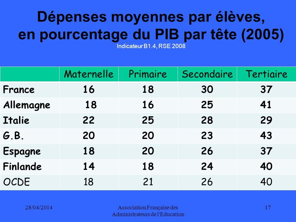 28/04/2014Association Française des Administrateurs de l Education 18 LE CHOC DES EVALUATIONS NATIONALES ET INTERNATIONALES