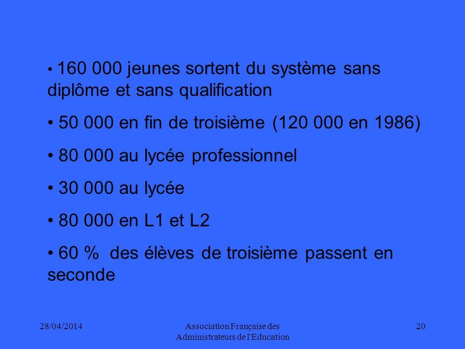 28/04/2014Association Française des Administrateurs de l Education 20 160 000 jeunes sortent du système sans diplôme et sans qualification 50 000 en fin de troisième (120 000 en 1986) 80 000 au lycée professionnel 30 000 au lycée 80 000 en L1 et L2 60 % des élèves de troisième passent en seconde