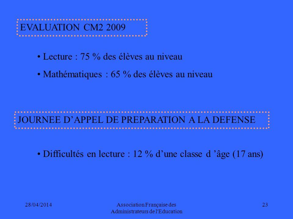 28/04/2014Association Française des Administrateurs de l Education 23 EVALUATION CM2 2009 Lecture : 75 % des élèves au niveau Mathématiques : 65 % des élèves au niveau JOURNEE DAPPEL DE PREPARATION A LA DEFENSE Difficultés en lecture : 12 % dune classe d âge (17 ans)