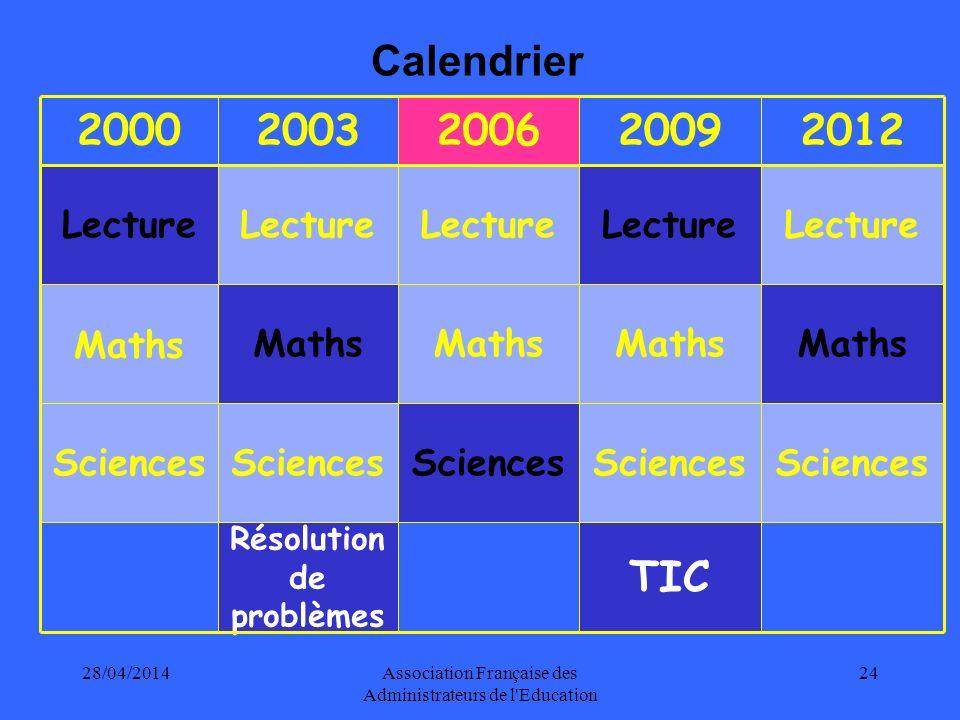 28/04/2014Association Française des Administrateurs de l Education 24 20002003200620092012 Lecture Maths Sciences Résolution de problèmes TIC Calendrier