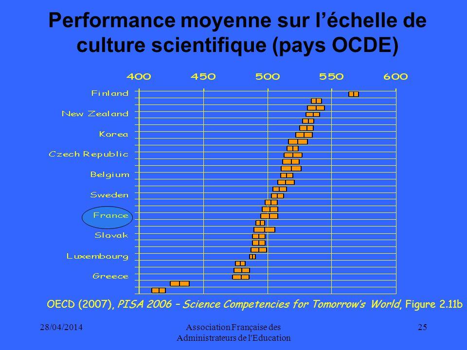 28/04/2014Association Française des Administrateurs de l Education 26 Performance moyenne sur léchelle de comprehension de lécrit (pays OCDE) OECD (2007), PISA 2006 – Science Competencies for Tomorrows World, Table 6.1c