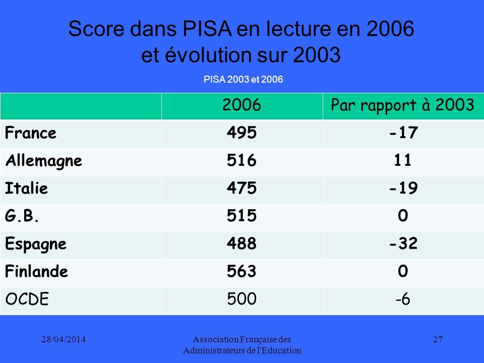 28/04/2014Association Française des Administrateurs de l Education 27 2006Par rapport à 2003 France495-17 Allemagne51611 Italie475-19 G.B.5150 Espagne488-32 Finlande5630 OCDE500-6 Score dans PISA en lecture en 2006 et évolution sur 2003 PISA 2003 et 2006