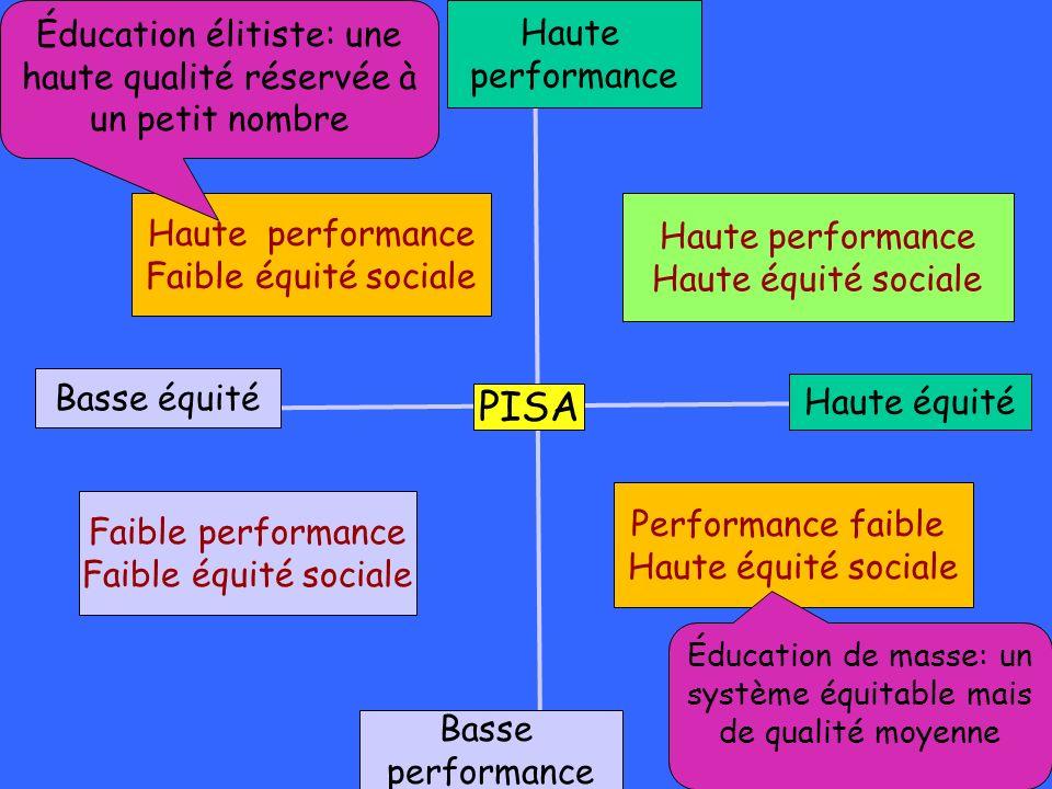 Basse équité PISA Haute équité Haute performance Haute performance Faible équité sociale Éducation élitiste: une haute qualité réservée à un petit nom