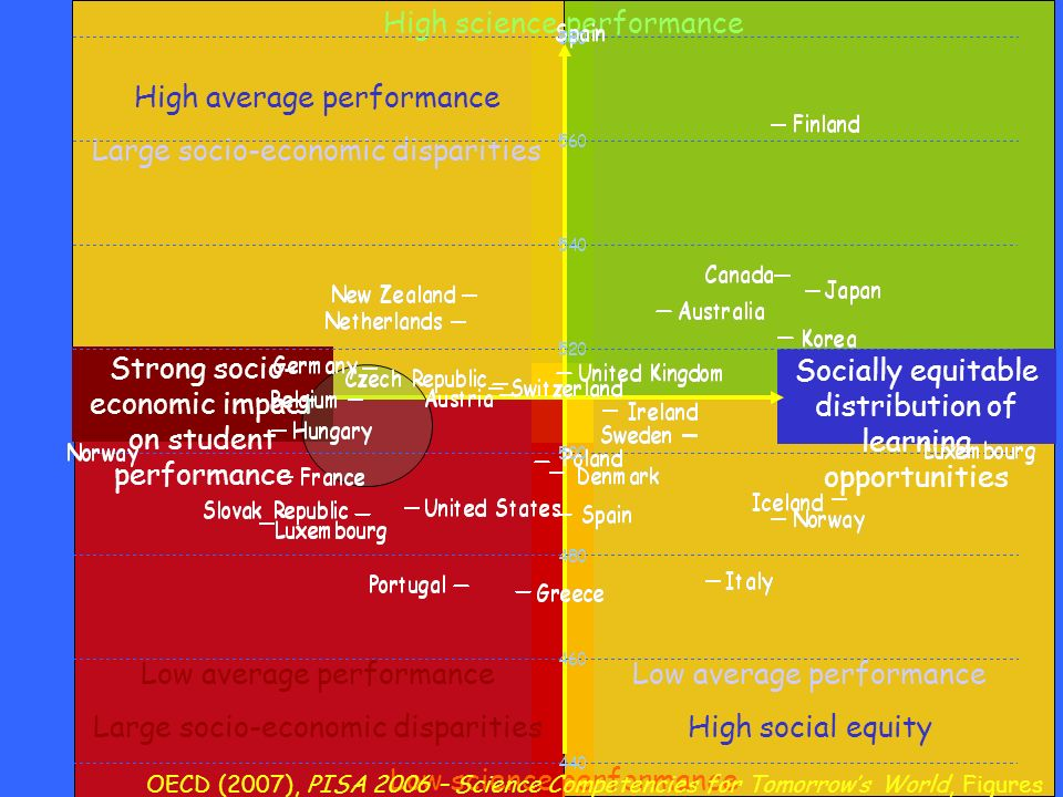 Low average performance Large socio-economic disparities High average performance Large socio-economic disparities Low average performance High social equity Strong socio- economic impact on student performance Socially equitable distribution of learning opportunities High science performance Low science performance OECD (2007), PISA 2006 – Science Competencies for Tomorrows World, Figures 4.4c