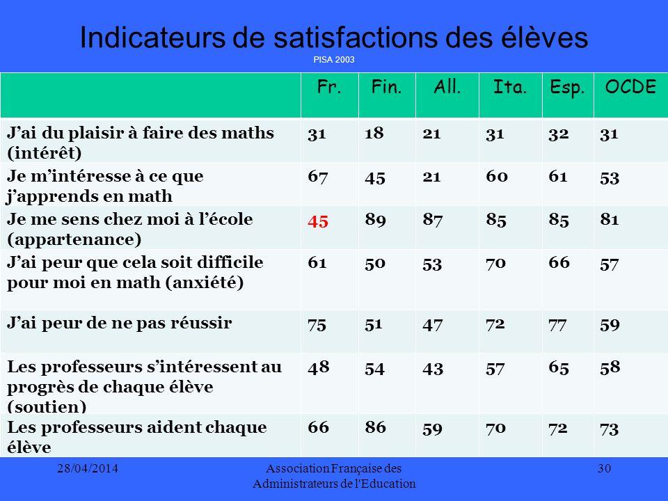 28/04/2014Association Française des Administrateurs de l Education 31 PERSPECTIVES