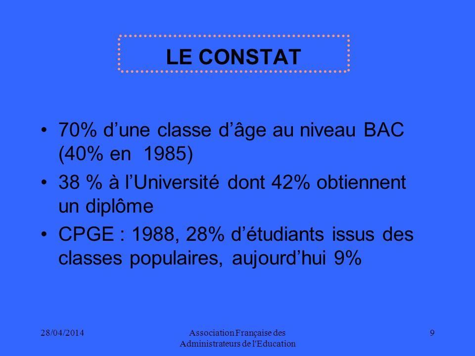 28/04/2014Association Française des Administrateurs de l Education 9 LE CONSTAT 70% dune classe dâge au niveau BAC (40% en 1985) 38 % à lUniversité dont 42% obtiennent un diplôme CPGE : 1988, 28% détudiants issus des classes populaires, aujourdhui 9%
