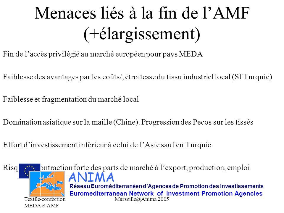 Textile-confection MEDA et AMF Marseille@Anima 2005 Menaces liés à la fin de lAMF (+élargissement) Fin de laccès privilégié au marché européen pour pa