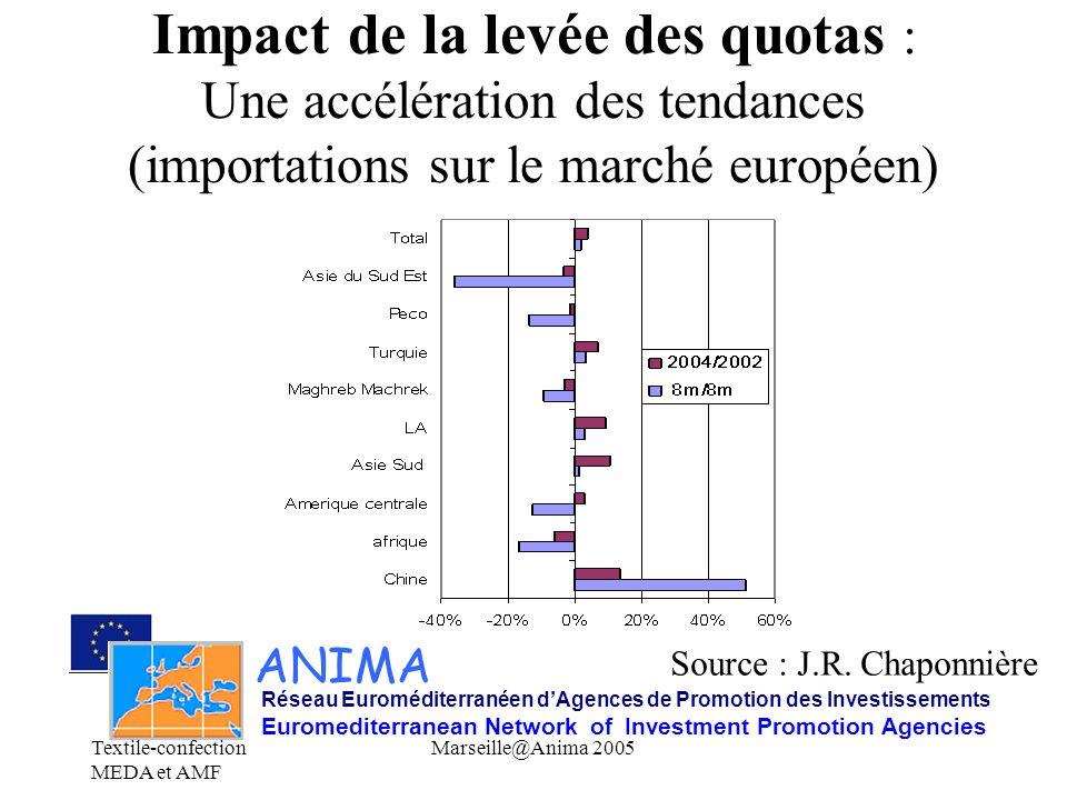 Textile-confection MEDA et AMF Marseille@Anima 2005 Impact de la levée des quotas : Une accélération des tendances (importations sur le marché europée