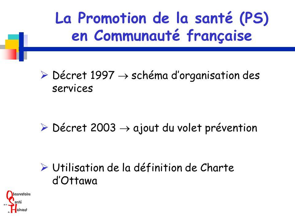 La Promotion de la santé (PS) en Communauté française Décret 1997 schéma dorganisation des services Décret 2003 ajout du volet prévention Utilisation de la définition de Charte dOttawa