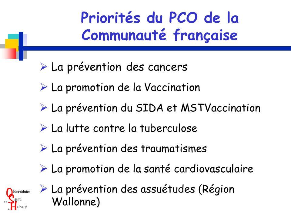 Priorités du PCO de la Communauté française La prévention des cancers La promotion de la Vaccination La prévention du SIDA et MSTVaccination La lutte contre la tuberculose La prévention des traumatismes La promotion de la santé cardiovasculaire La prévention des assuétudes (Région Wallonne)