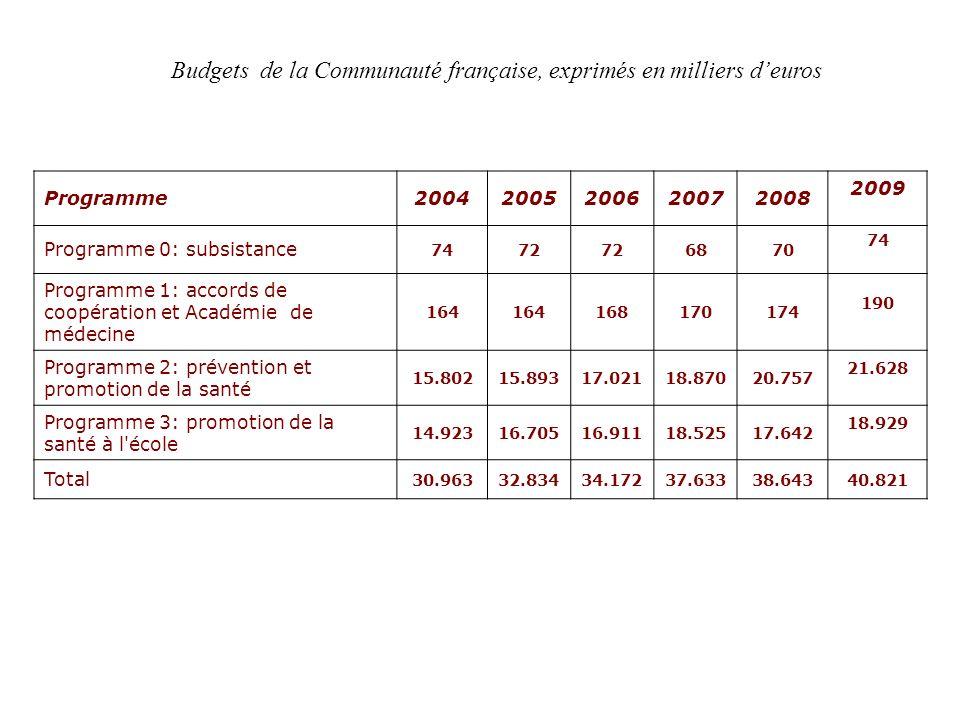 Budgets de la Communauté française, exprimés en milliers deuros Programme20042005200620072008 2009 Programme 0: subsistance 7472 6870 74 Programme 1: