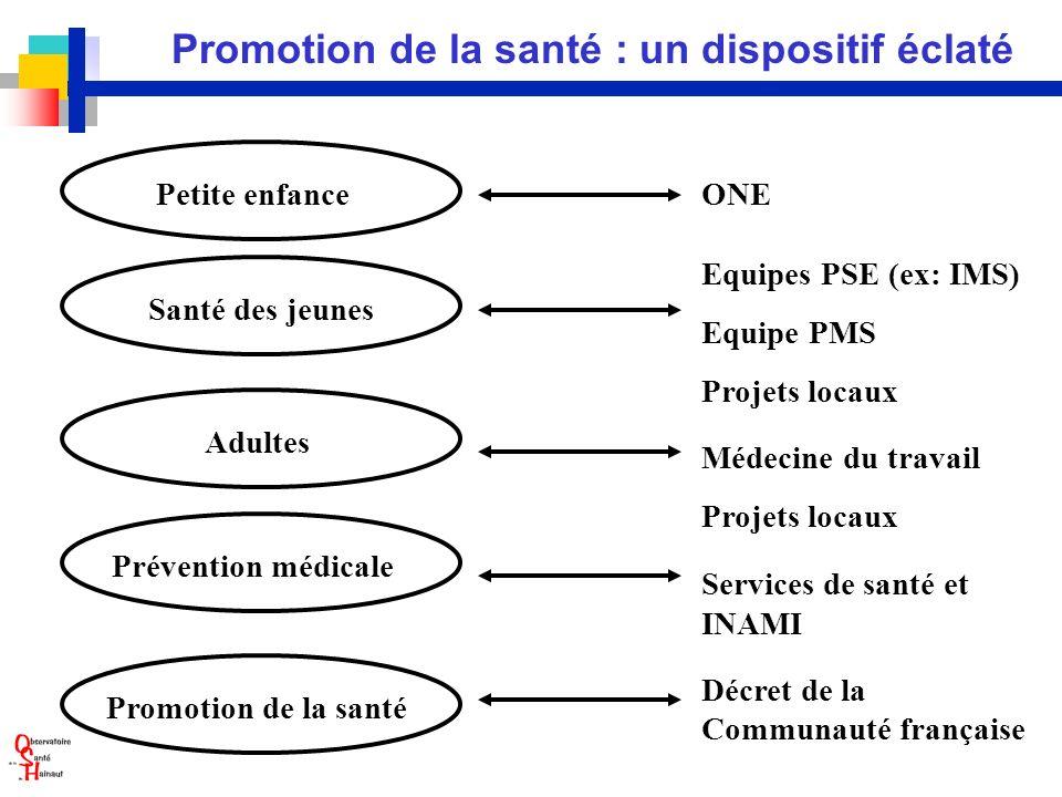 Promotion de la santé : un dispositif éclaté Promotion de la santé ONE Equipes PSE (ex: IMS) Equipe PMS Projets locaux Médecine du travail Projets loc