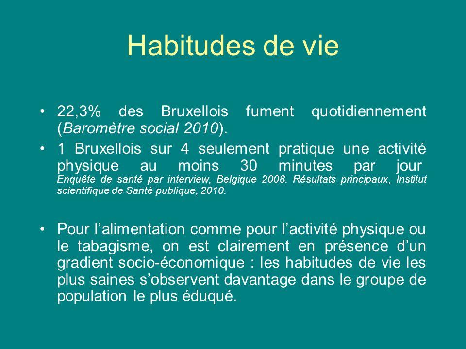 Habitudes de vie 22,3% des Bruxellois fument quotidiennement (Baromètre social 2010). 1 Bruxellois sur 4 seulement pratique une activité physique au m