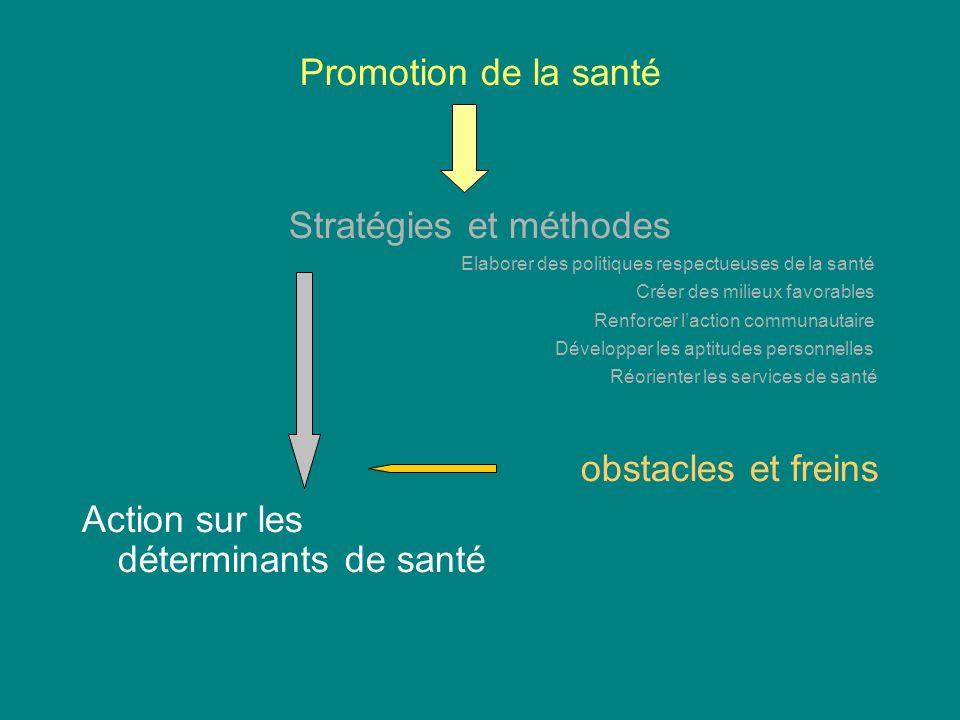 Promotion de la santé Stratégies et méthodes Elaborer des politiques respectueuses de la santé Créer des milieux favorables Renforcer laction communau