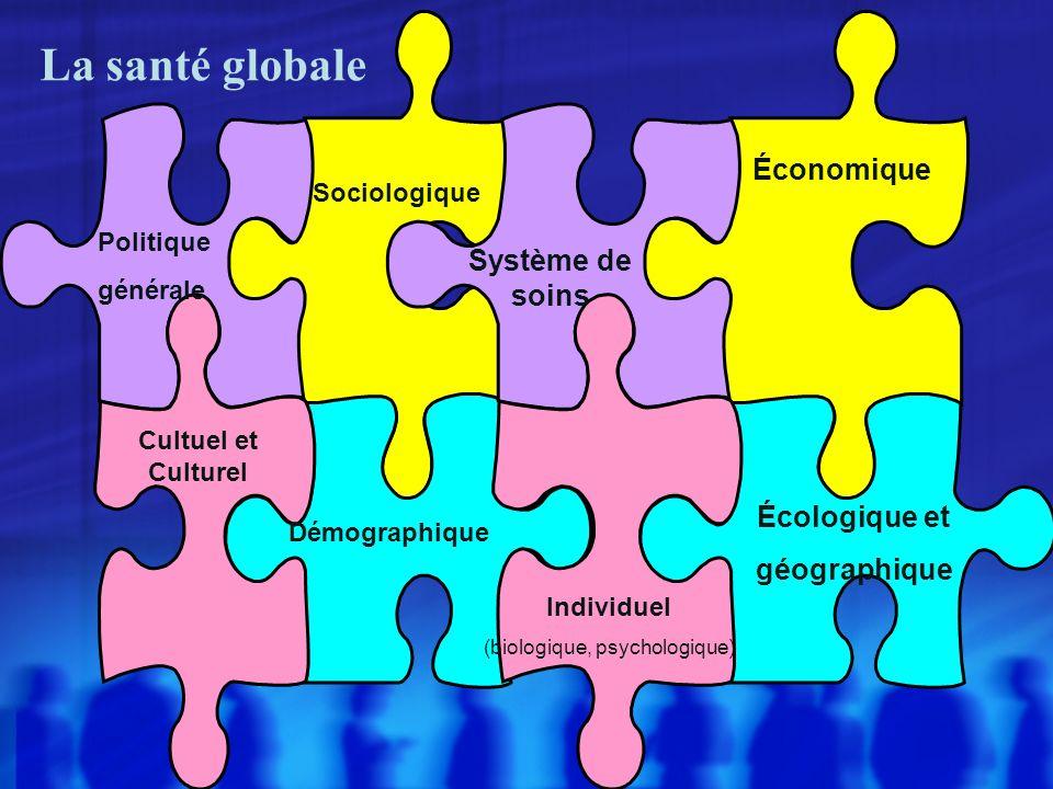 Économique Écologique et géographique Système de soins La santé globale Cultuel et Culturel Démographique Politique générale Individuel (biologique, psychologique) Sociologique