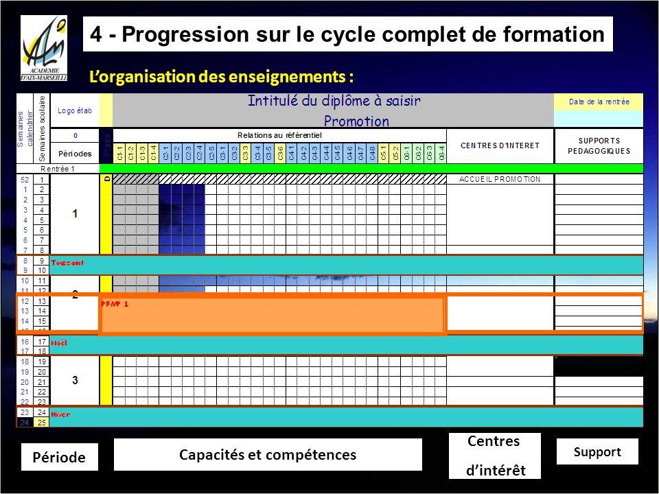 4 - Progression sur le cycle complet de formation Lorganisation des enseignements : Période Capacités et compétences Centres dintérêt Support