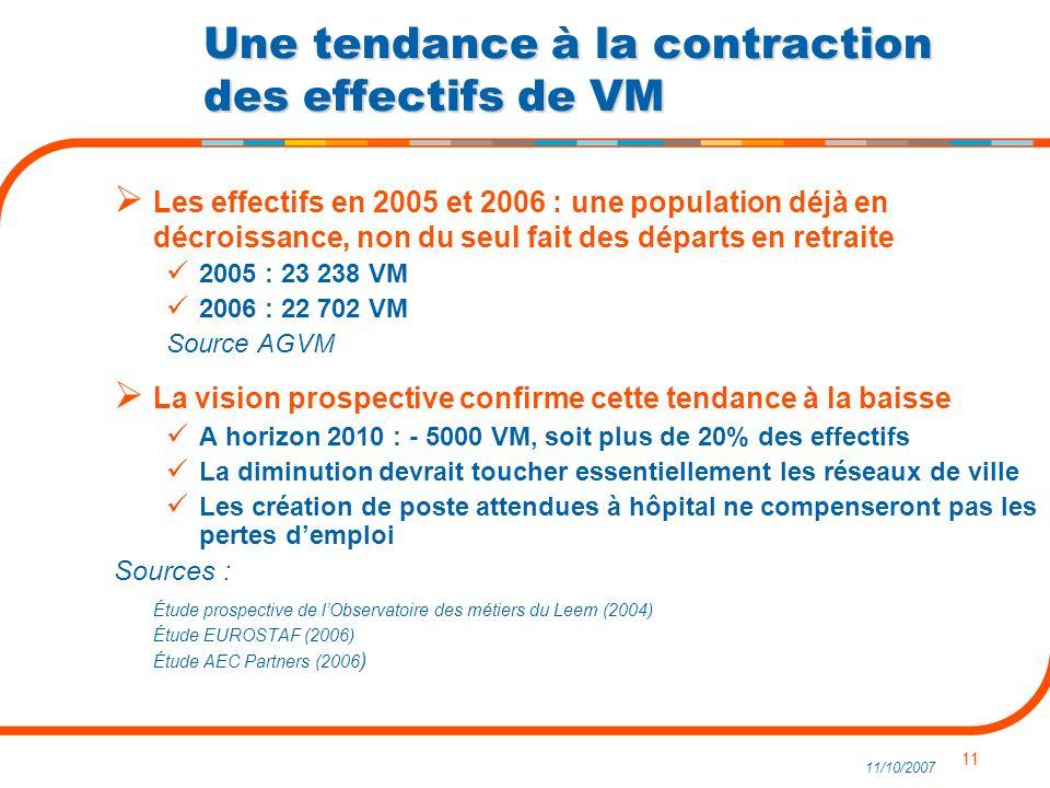 11 11/10/2007 Une tendance à la contraction des effectifs de VM Les effectifs en 2005 et 2006 : une population déjà en décroissance, non du seul fait