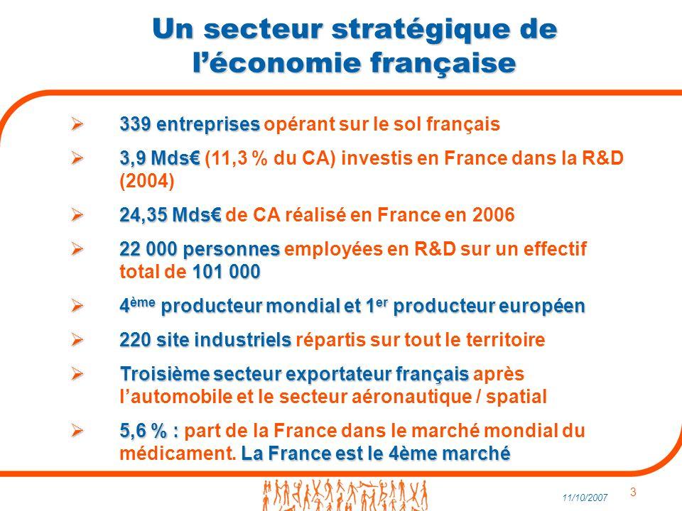 3 11/10/2007 Un secteur stratégique de léconomie française 339 entreprises 339 entreprises opérant sur le sol français 3,9 Mds 3,9 Mds (11,3 % du CA) investis en France dans la R&D (2004) 24,35 Mds 24,35 Mds de CA réalisé en France en 2006 22 000 personnes 101 000 22 000 personnes employées en R&D sur un effectif total de 101 000 4 ème producteur mondial et 1 er producteur européen 4 ème producteur mondial et 1 er producteur européen 220 site industriels 220 site industriels répartis sur tout le territoire Troisième secteur exportateur français Troisième secteur exportateur français après lautomobile et le secteur aéronautique / spatial 5,6 % : La France est le 4ème marché 5,6 % : part de la France dans le marché mondial du médicament.
