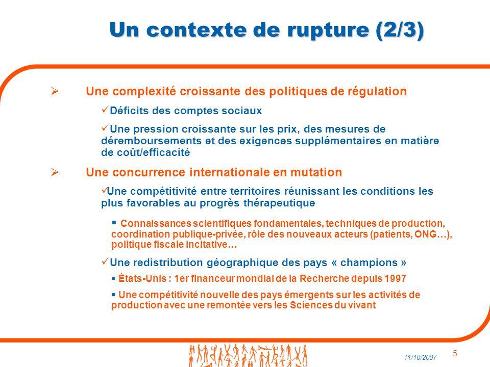 5 11/10/2007 Un contexte de rupture (2/3) Une complexité croissante des politiques de régulation Déficits des comptes sociaux Une pression croissante