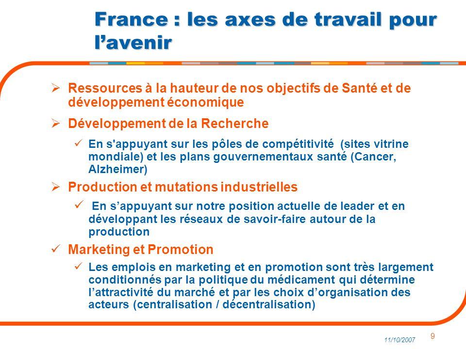 9 11/10/2007 France : les axes de travail pour lavenir Ressources à la hauteur de nos objectifs de Santé et de développement économique Développement