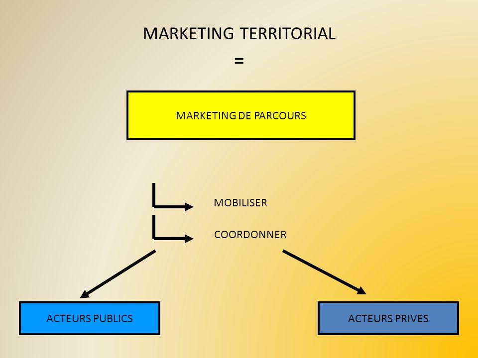 MARKETING TERRITORIAL MARKETING DE PARCOURS ACTEURS PUBLICSACTEURS PRIVES MOBILISER COORDONNER =