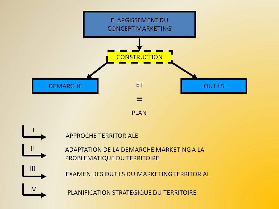 ELARGISSEMENT DU CONCEPT MARKETING CONSTRUCTION DEMARCHEOUTILS ET = PLAN APPROCHE TERRITORIALE ADAPTATION DE LA DEMARCHE MARKETING A LA PROBLEMATIQUE