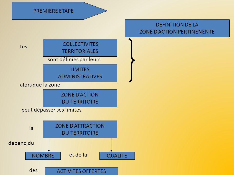 PREMIERE ETAPE DEFINITION DE LA ZONE DACTION PERTINENENTE COLLECTIVITES TERRITORIALES LIMITES ADMINISTRATIVES ZONE DACTION DU TERRITOIRE ZONE DATTRACT
