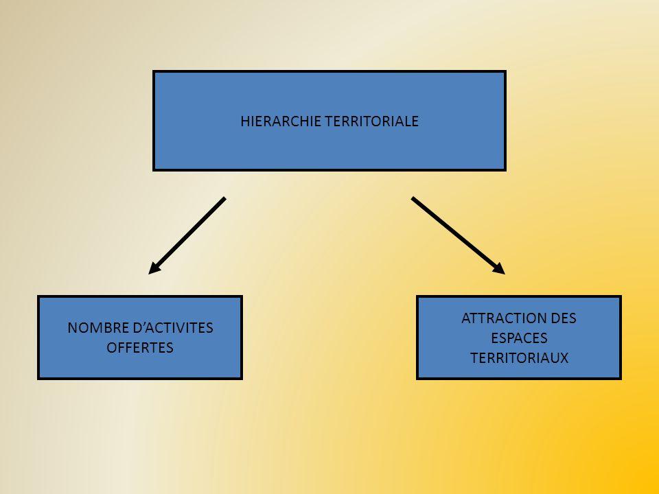 HIERARCHIE TERRITORIALE NOMBRE DACTIVITES OFFERTES ATTRACTION DES ESPACES TERRITORIAUX