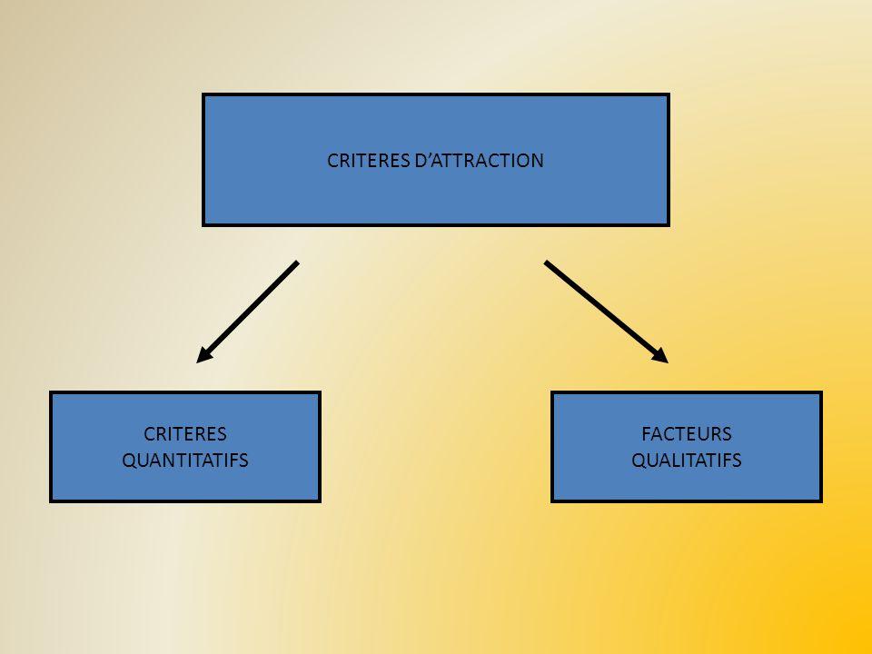 CRITERES DATTRACTION CRITERES QUANTITATIFS FACTEURS QUALITATIFS